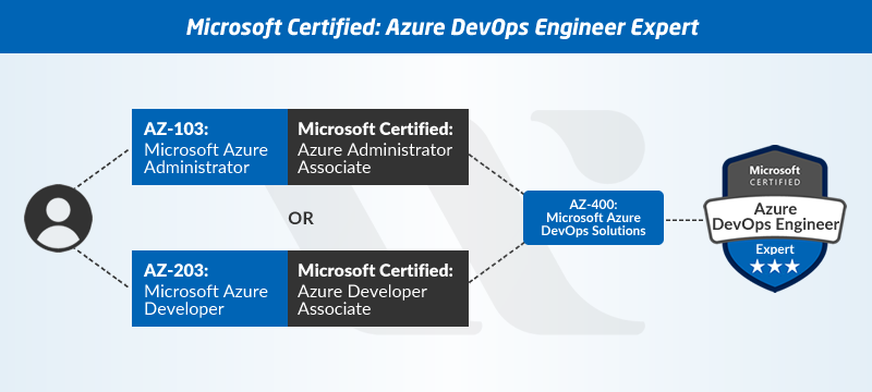 Designing and Implementing Microsoft DevOps Solutions